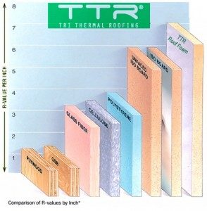 tri thermal roofing