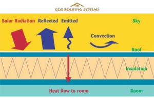 Solar Reflectivity